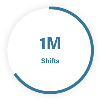 ShiftCare aged care and disability support software number of shifts created