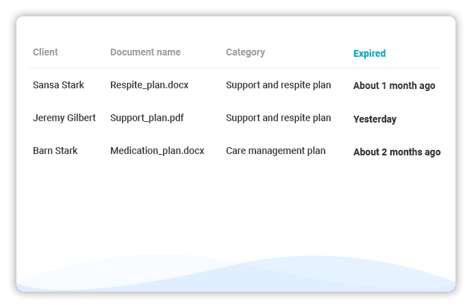 ShiftCare expired plans